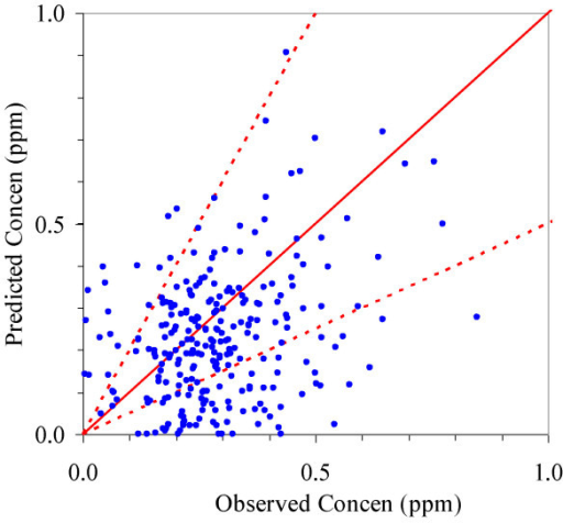 Scatterplot of predicted versus observed 24-hour CO concentrations at the Allen Park monitoring site in 2004. Solid line shows 1:1 line; dashed lines show factor of two boundary.
