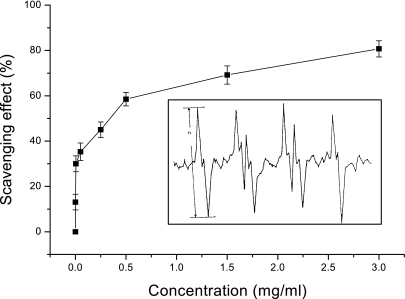 "Scavenging effects of dexrazoxane on superoxide free radicals. Superoxide free radicals were generated from irradiation of riboflavin and spin trapped by DMPO. (The ESR spectrum is shown in the inset). Different concentrations of dexrazoxane were added to the reaction mixture and the generation of superoxide free radicals was determined by ESR spectroscopy. Details of the procedure are described in the ""Materials and Methods"" (n = 6)."