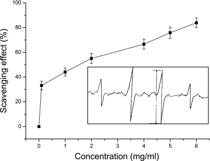 "Scavenging effects of dexrazoxane on hydroxyl free radicals generated from Fenton reaction. The inset shows the ESR spectrum of DMPO-OH. Details of the procedure are described in the ""Materials and Methods"" (n = 6)."