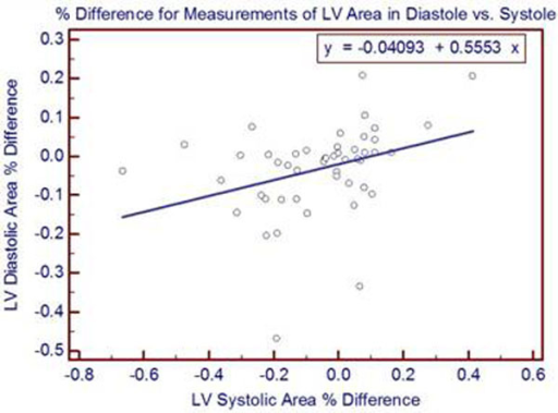 A regression of % difference in measured values between SSFP and RT-CMR between LV diastolic area and LV systolic area. The intercept = -0.041 (P=0.14) and the slope =0.553 (P=0.019), with an analysis of variance significance level of P=0.019.