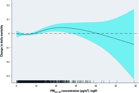 The smooth function of the relationship between PM2.5–10 (lag01) and daily mortality from the single-pollutant model, adjusted for time trend, day of the week, public holidays, temperature, humidity, and influenza outbreaks. The shaded area represents 95% CI.