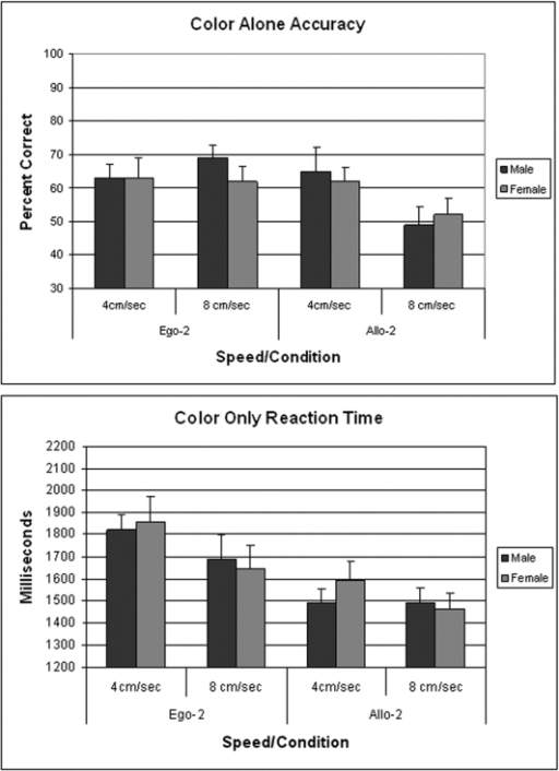 Data shown in the upper panel are the percentage of correct responses (mean ±SEM) for color discrimination of 15 females and 13 males tested in Experiment 2.Lower panel shows the mean (±SEM) reaction time for the same participants. No targeting responses were required in this condition and participants had no experience with the targeting aspects of the EVITA task.