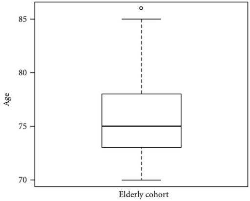 Box plot regarding age. It represents the distribution by age of pHPT in our elderly cohort made up of 37 patients during the last 5 years of activity of the Department of General Surgery of University of Trieste. Elderly mean age at time of operation was 76.08 years (range: 70–86 years). The median age was 75 years and corresponds to the dark thickened band near the middle in the box plot, drawn vertically. The box in the figure shows the lower and upper quartiles of age (range 73–78 years) while whiskers show values below the 25th (from 70 to 72 years) and above the 75th (from 79 to 85 years). The upper dot not included between the whiskers means a patient 86 years old at time of operation.