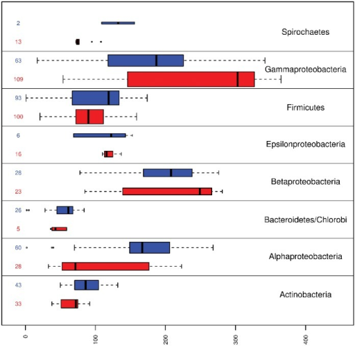 Boxplot representing the presence of genes per taxonomic group.The length of each box represent the number of genes present in both pathogenic (red) and non-pathogenic (blue) organisms for each taxonomic group considered. The number of organisms inside each group are shown leftside, this number is proportional to box width. Dark vertical lines show the median for the amount of present genes per group, box limits represent quartiles and whiskers extend to the most extreme data point which is no more than  times the interquartile range.