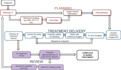 process map and workflow of igrt showing a series of in open i
