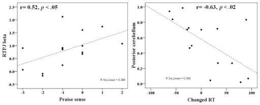 Scatter plots showing correlations between behavioral data and fMRI beta values.Left panel: the difference in subjective ratings of pride (X axis) and the difference in BOLD signal activation in RTPJ (Y axis) between the HP and MP conditions. Right panel: the difference in △ RT (X axis) and the difference in BOLD signal activation in posterior cerebellum (Y axis) between the HP and MP conditions.