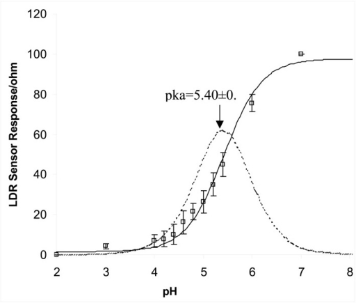 Response curve obtained from LDR sensor. The solid sigm | Open-i