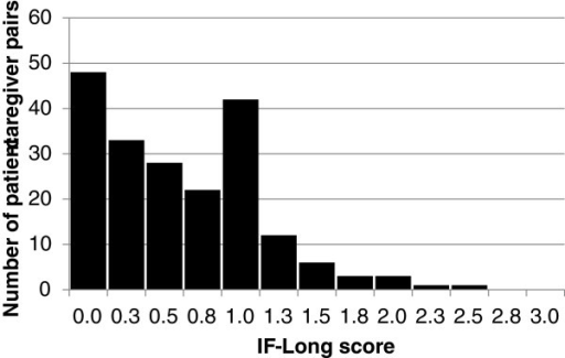 Distribution of IF-Long scores.