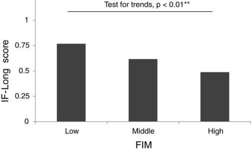 Association of category of FIM score with IF-Long scores. **Cuzick's test for trends.