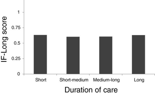 Association of category of duration of care with IF-Long scores.