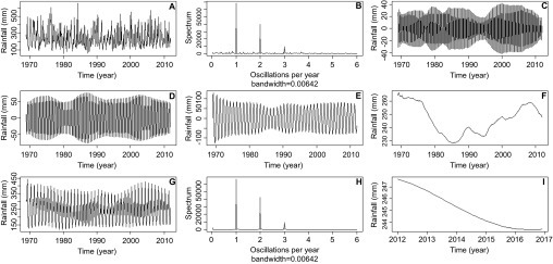 Monthly time series data showing the decomposition, reconstruction and forecasting of datapoints using SSA. (A) Original rainfall time series average for 17 weather stations along the coast of French Guiana, from 1969 to 2012. (B) Periodograms of the rainfall time series identifying significant repeating patterns once per year, twice per year and three times per year. SSA extracted component corresponding to periodogram spike of (C) three times per year, 4-month component, (D) twice per year, 6-month component and (E) once per year, 12-month component. (F) The extracted rainfall trend. (G) The reconstructed rainfall time series after the removal of stochastic noise. (H) A second periodogram of the reconstructed rainfall series showing less stochastic noise around the three main repeating patterns. (I) Forecasting of the rainfall trend to 2017 using sequential SSA.