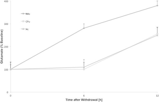 The time course of withdrawal induced enhancements in the glutamate levels relative to the respective basal values in nucleus accumbens, caudate putamen and hippocampus. The time course was not provided for central amygdala.