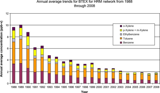 Time trends from 1988 to 2008 for annual average ambient concentrations of benzene, toluene, ethylbenzene, and xylenes (BTEX) for multiple monitoring sites in the HRM network.34