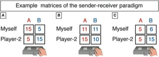 "This is how we presented the payoffs in the two states of the world to the sender. Tables A1–A3 in the Appendix list all 90 games. Example matrices of the sender-receiver paradigm are given for the three conditions ""conflict"" (A), ""sender indifferent"" (B), and ""aligned interest"" (C). The sender is shown a specific payoff matrix and can send either of two messages: ""Red is more profitable for you."" Or ""Blue is more profitable for you."" After response selection and on the next screen, the participant has to answer the following question: ""Which state do you expect the receiver to choose? The red column or the blue column?"" Importantly, the sender's message does not have a direct impact on the payoffs for both players in any of the states. Rather, the receiver's choice is eventually implemented for payment."