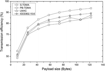 Comparison of transmission efficiency among the four protocols with the payload size of data frame increased. This figure shows that by using request frame and statistical frame, S-TDMA can get higher transmission efficiency in comparison with the other protocols.