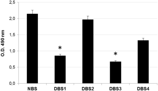 Lipids quantification in decellularized bovine bone.Quantification analysis of residual lipid content in bone samples DBS1, DBS2, DBS3, and DBS4 compared to NBS, estimated with Oil red O quantification. Values are expressed as mean ± standard deviation (n = 3 per group). Statistically significant differences are indicated as *P<0.05 and compared with NBS.