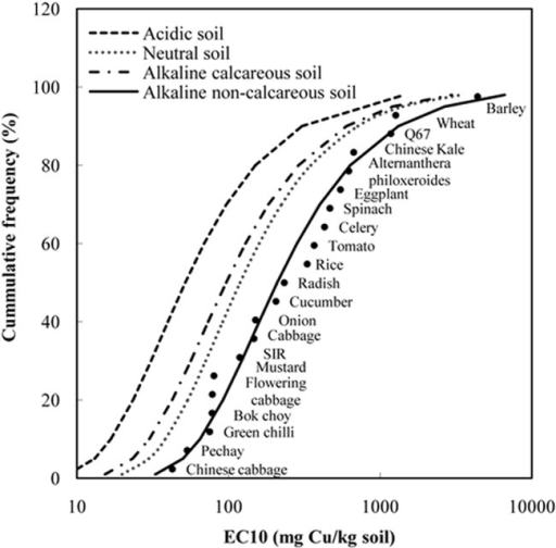 The Cu SSD curves fitted by Burr III functions for four representative scenarios of Chinese soils.The dots in the figure are Cu EC10 ecotoxicity data normalized to alkaline non-calcareous soil condition. SIR is substrate-induced respiration assay. Q67 is a toxicity test using bioluminescent bacteria Vibrio qinghaiensis.