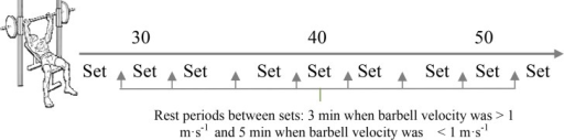 The procedure carried out to assess the force-velocity profile and power output