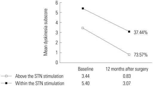 The mean improvement of dyskinesia was reduced by 73.57% (from 3.44 preoperatively to 0.83 postoperatively) in patients with stimulation of the area above the STN, whereas the mean improvement of dyskinesia was reduced by only 37.44% (from 5.40 preoperatively to 3.07 postoperatively) in patients where the STN was directly stimulated. There was a significant difference between stimulation of the area above the STN and within the STN. STN, subthalamic nucleus.