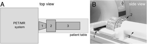 The NEMA IQ phantom imaging setup as performed in this study. The schematic drawing in (a) and the image in (b) show the spacer (1), the NEMA IQ phantom (2), and the scatter phantom (3) arranged on top of the PET/MR system patient table. The spacer (1) ensures a predefined and reproducible position of the phantom (2) on the patient table