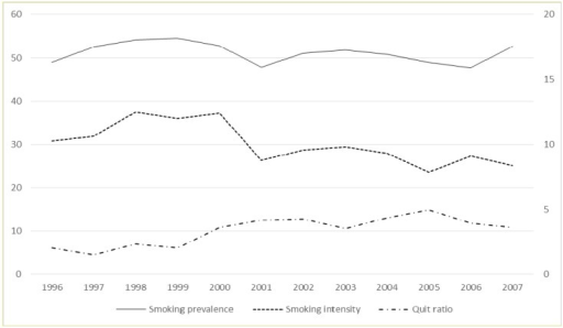 Trends in outcome variables 1996–2007. Smoking prevalence (individuals who currently smoke) and smoking intensity (individuals who smoke more than 10 cigarettes per day) on left axes, quit ratio (ratio between former smokers and ever smokers) on right axes.
