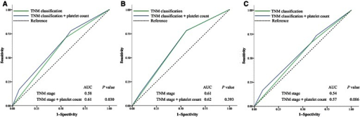 Receiver operating characteristic (ROC) curves for survival prediction with TNM classification alone (stages I–II and III–IV) or with the addition of pretreatment platelet count ( ≤300 × 109/L and >300 × 109/L) to TNM classification in the 2,626 patients with nasopharyngeal carcinoma. A, overall survival. B, locoregional recurrence–free survival. C, distant metastasis–free survival. The P value was the comparison of area under the curves (AUCs) between the addition of platelet count to TNM classification and TNM classification alone.