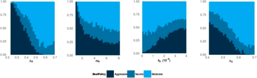 Frequency of best policies over key parameters.An aggressive policy (dark blue) is deemed best if the Spearman correlation S between treatment and resistance is S < −0.7, moderate (light blue) is deemed best if S > 0.7 and the classification is neutral (medium blue) otherwise. When the DR strain has a lower growth rate (LamR), an aggressive policy is more likely best because more of the DR strain's population arises through resistance acquisition from the DS population. In this case, reducing the DS strain also reduces DR. Conversely, when ΛR (LamR) is high the DR strain is a more robust competitor and a moderate policy is more frequently best. Similarly, when the DR strain has a low MIC (mR), it is a less robust competitor. In this case, an aggressive policy is more frequently best than when mR is high (second panel). The third panel shows that when the immune system is strong (high kp), an aggressive policy is more frequently best, because again more of the DR population increases are driven by acquisition from DS, due to immune suppression of DR growth. A plot with η on the horizontal axis is very similar to this one. Finally, the right plot shows that when the DS growth rate (LamS) is low, an aggressive strategy is more often best to minimize resistance; this depends on the ability of therapy to prevent the emergence of resistance.DOI:http://dx.doi.org/10.7554/eLife.10559.004