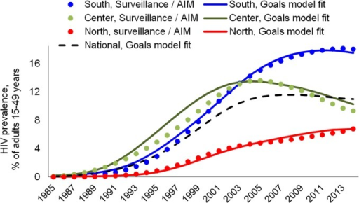 Goals model fit to historical HIV prevalence trends, 3 regions of Mozambique.Surveillance/AIM represents the statistical estimates of epidemic trends as of 2014 using the Spectrum/AIM version 5.1, beta 34.