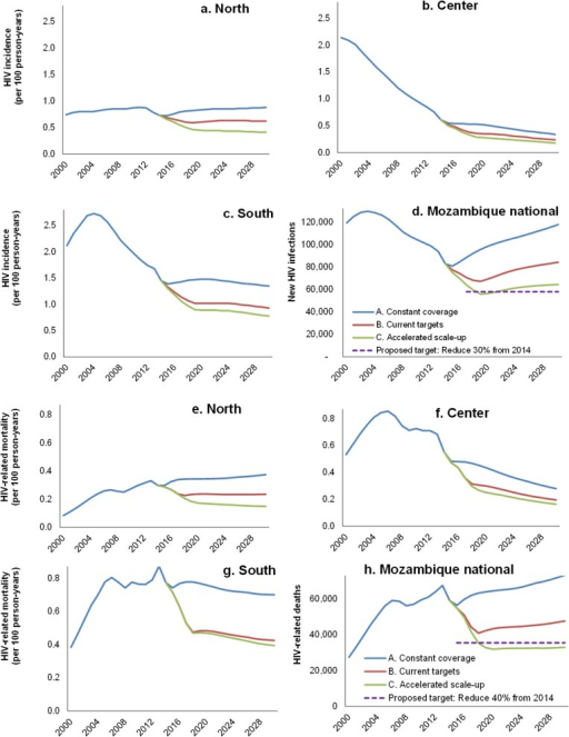 HIV incidence rate by region of Mozambique (a-c) and national total annual new HIV infections (d); HIV-related mortality rate by region of Mozambique (e-g) and national total annual HIV-related deaths, in three NSP scenarios, each for adults 15–49 years.