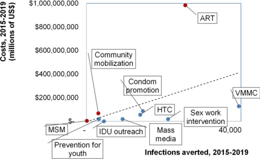 Infections averted (among all ages) from coverage scale-up over 2015–2019, relative to resource needs over 2015–2019, by intervention, in the 'Accelerated scale-up' scenario.Both costs and infections averted are discounted, at 3% per year. Abbreviations in Fig 5: ART = Antiretroviral therapy; Sex work = behavioural prevention for Female Sex Workers and their clients; HTC = HIV Testing and Counselling; MSM = Men having sex with men; IDU = Intravenous drug users; PMTCT = Prevention of Mother-to-Child Transmission; VMMC = voluntary medical male circumcision; Youth = behavioural prevention for youth in and out of schools.
