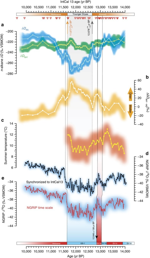 Paleoclimate proxy data from Hässeldala and the Greenland ice core record.δD values of (a) n-C21 (aquatic plants δDaq; blue) and weighted average of δD values of n-C27–29–31 based on relative n-alkane abundances (higher terrestrial plants δDterr; green), as well as (b) terrestrial evapotranspiration (ΔδDterr-aq) and (c) chironomid-based summer temperatures during the regional YD pollen zone at Hässeldala compared to (d,e) the NGRIP δ18O record21. The NGRIP record is plotted both on its original time scale and on the IntCal13 time scale (see text for details) after synchronization between the ice-core 10Be and tree-ring 14C time scales20. Beyond 13,500 years BP, which is the limit of the synchronization between the time scales, we reset the GICC05 cumulative counting error21. Red triangles denote 14C chronological constraints used in the final age-depth model. All records are presented with shadings indicating empirical 95% uncertainty bounds based on analytical and age-model errors. The Hässeldala pollen stratigraphy and Greenland climate events based on the GICC05 (after converting b2k age to BP) are indicated at the top and in the bottom, respectively. The timing of the major excursion in δDaq values at 13090±37 year BP was estimated using a Bayesian change point procedure45.
