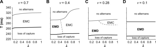 Reduced SR Ca uptake and release can promote EMD alternans. Parameter regimes for no alternans, EMC alternans, EMD alternans, and loss of capture are shown as a function of stimulus period T and SR Ca release parameter λ, for SR Ca uptake rate v = (A) 0.7, (B) 0.4, (C) 0.28, and (D) 0.1.