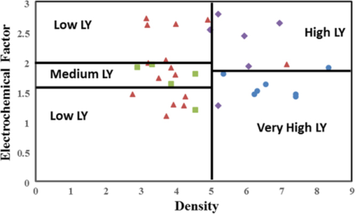 Subset B in the example of rough set approach for defining separation of light yield categories. Low light yield compounds are shown in red triangles, medium light yield compounds are green squares, purple diamonds are high light yield compounds, and the very high compounds are shown blue circles. In this figure, we show three cuts (shown as lines dividing the classes of material). Two of the cuts are for density and one cut is for Stoke's shift. The accuracy of these cuts in discriminating the light yield categories is not sufficient, which indicates the need for further descriptors to be added.