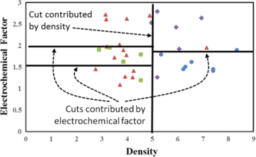 The approach for defining relative importance of a descriptor on a property. The relative importance is defined as the number of cuts associated with a descriptor versus the total number of cuts. In this example, four cuts are shown, with one associated with density and three with electrochemical factor. We therefore identify electrochemical factor as approximately three times more important than density in this example.