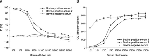The percent inhibition (PI) value and optical density (OD) of laboratory immunized bovine sera in a competitive enzyme-linked immunosorbent assay (cELISA). Serum samples collected from two immunized cattle and one negative control cattle were diluted from 1/2 to 1/300 and tested for (A) PI value and (B) OD value (at 450–630 nm) in cELISA. Error bars represent the standard error of the mean of independent experiments repeated at least three times.