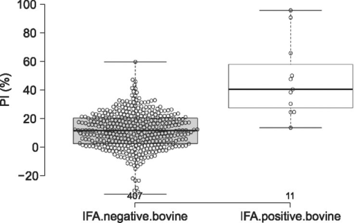 Scatter dot plot indicating individual and mean values of PI value in cELISA. The scatter dot plot represents the distribution of antibody titers to the NP of SFTSV in IFA-negative (n = 407) and IFA-positive (n = 11) samples. The center lines show the medians; box limits indicate the 25th and 75th percentiles as determined by R software; whiskers extend 1.5 times the interquartile range from the 25th and 75th percentiles, with outliers represented as dots; and the data points are plotted as open circles. n = 407 and 11 sample points.