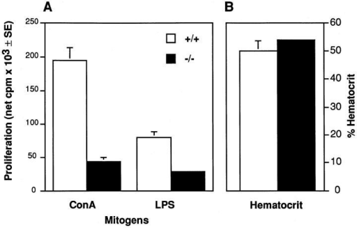 Immune function and hematocrit of irradiated wt recipients  rescued with wt or TC-PTP–deficient BM. (A) Immune function of irradiated wt recipients reconstituted with TC-PTP wt or −/− BM. Immune function was assessed by the ability of splenic cells to proliferate in  response to Con A and LPS. Data represents the mean ± SE of 3–6 mice/ group. (B) Hematocrit level of irradiated wt recipients rescued with TC-PTP −/− BM. Data are presented as the mean ± SE of 3 mice/group.