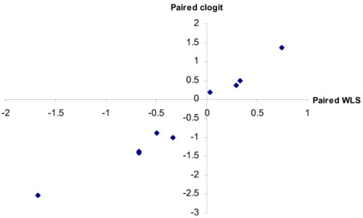 paired estimates; sample size = 55. Graph of paired clogit method estimates plotted against paired weighted least squares estimates.