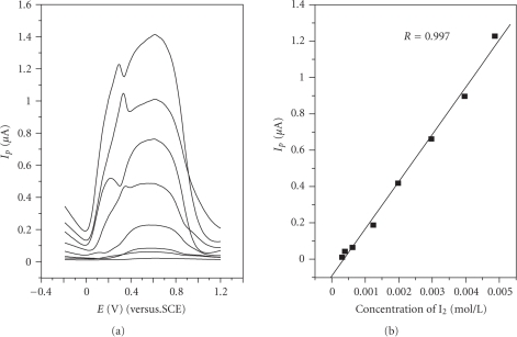(a) Square-wave voltammograms of variousiodine concentrations in MIBK: amplitude 0.15 V and frequency 10 Hz, (b) the peak current versus concentrationof iodine in solution: the iodine concentrations (in mol/L): 0.0049, 0.0040,0.0030, 0.0020, 0.0012, 0.00062, 0.00040, 0.00031.