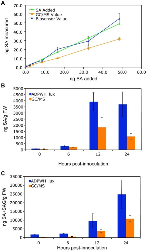 Comparison of ADPWH_lux- and GC/MS-based methods for SA quantification. (A) Quantification of SA from plant extracts with known amounts of SA added. The same extracts were used for SA quantification with each method. (B) Free SA from Psm ES4326-infected wild type. Known SA amounts added were 0.6, 2.2, 3.8, 8.6, 16.6, 32.6, and 48.6 ng. (C) SA+SAG from Psm ES4326-infected wild type. Values are the mean of 8 samples read in triplicate with standard deviation.
