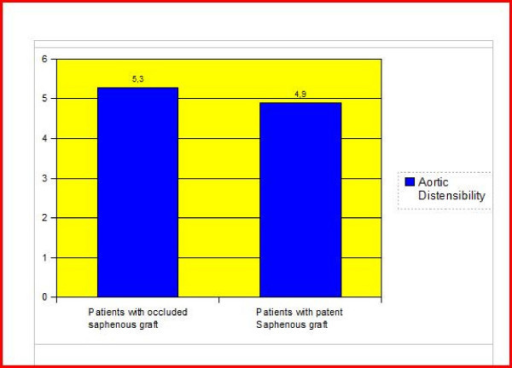 The comparison of aortic distensibility) in cases with and without saphenous graft. The comparison of aortic distensibility (cm2.dyne-1) in cases with and without saphenous graft anastomosis revealed no statistically significant difference (p > 0.05)