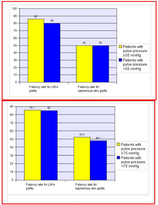The percent of saphenous and LIMA grafts stenosis according to aortic pulse pressure. The percent of saphenous and LIMA graft stenosis was similar in the group with a cut-off value of 50 mmHg (Figure 3-a) and 70 mmHg (Figure 3-b) for aortic pulse pressure (p > 0.05 for both comparisons).