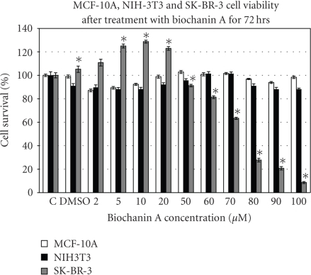 Effect of biochanin A on MCF-10A, NIH-3T3, and SK-BR-3 cell viability. SK-BR-3/NIH-3T3 and MCF-10A cells were seeded at 2000 and 5000 cells/well in a 96-well plate. After 8 hours of cell adhesion period, the cells were treated with biochanin A (2–100 μM) for 72 hours. The data indicate a biphasic effect of biochanin A on SK-BR-3 breast cancer cell viability. Biochanin A did not inhibit MCF-10A and NIH-3T3 cell viability. C: control or no treatment; DMSO: vehicle  (Statistical analysis: One-way Anova, n = 3, *P < .05).