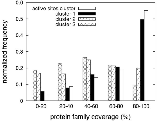 Structural conservation. Histograms displaying protein family coverage of different pocket clusters, for a total of 1,128 protein families with five or more representatives in the data set.