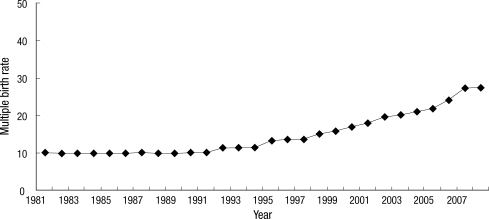 Change in the multiple birth rate per 1,000 live biths in Korea from 1981 to 2008: The MBR was maintained at approximately 10.0 from 1981 to 1990, started to increase during the early 1990s, followed by a marked recent increase.