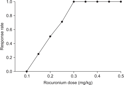 Pooled-adjacent-violators algorithm (PAVA) response rate. The 50% and 95% clinical effective dose (95% confidence interval) estimated from the PAVA response rate of rocuronium for intubation using the lightwand, were 0.20 mg/kg (0.09-0.30 mg/kg) and 0.35 mg/kg (0.16-0.49 mg/kg), respectively.