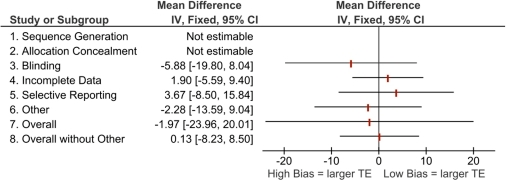 "Mean differences in effect estimates for symptom-free days across domains and overall risk of bias (with and without ""other"" sources of bias), high vs. low/unclear risk of bias.(Note: TE  =  treatment effect. Components were not estimable when all studies were rated the same [i.e., all high or all low/unclear risk of bias])."