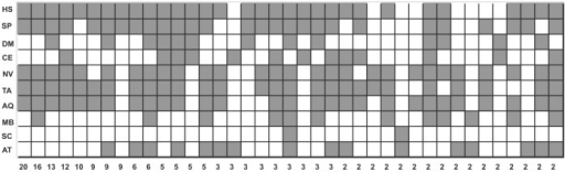 Combinatorial grouping of 10 species according to the number of shared introns. Gray squares indicate presence of introns.