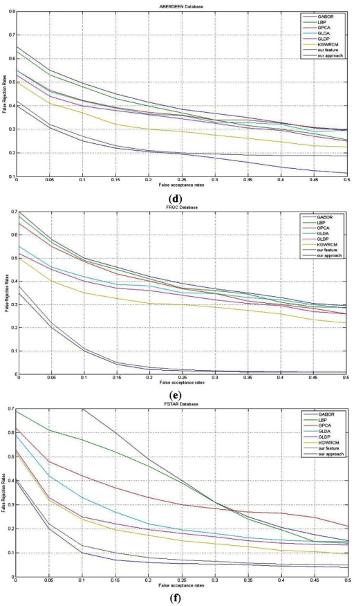 The ROC curve of different methods on databases. (a–f) in turn: ORL, YALE, AR, ABERDEEN, FRGC, FSTAR and FERET databases. (g) The recognition rate with different radii.