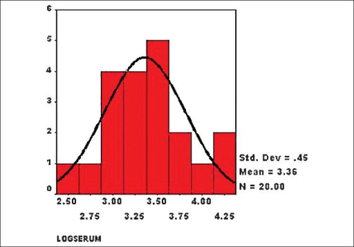 Histogram showing distribution of log values of serum homocysteine level in patients with retinal vein occlusion (cases) (n = 20, mean = 3.36, standard deviation = 0.45)